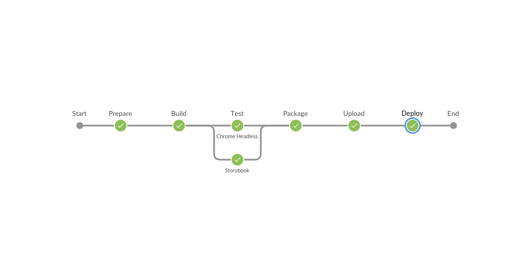 A diagram of a code build pipeline.